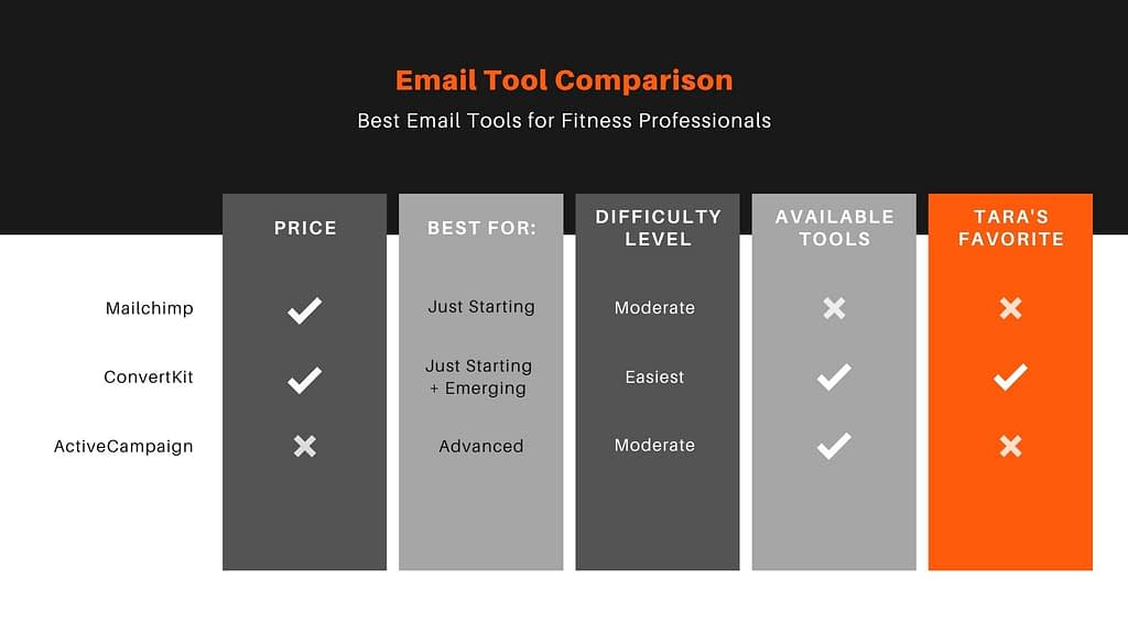 Best email tool for Fitness Professionals